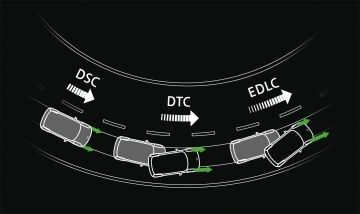 Dynamische Traktions Control (DTC)